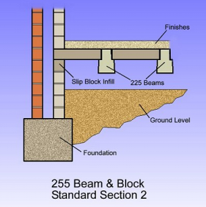 225-beam-and-block-2