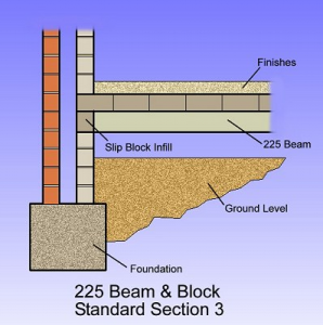 225-beam-and-block-3