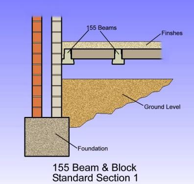 155 beam and block 1 cbs precast limited for Concrete block floor