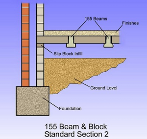 155-beam-and-block-2