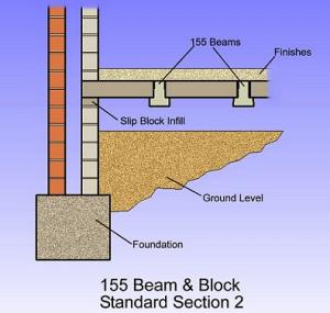 Beam And Block Floor >> Beam And Block Flooring Precast Concrete Floor