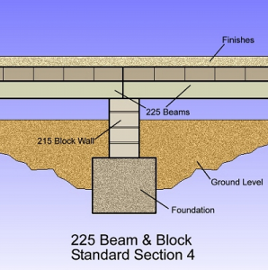 225-beam-and-block-4