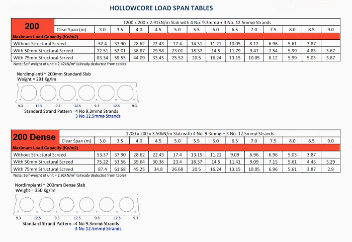 Aboutus >> hollowcore-load-span-table-200hc - CBS Precast Limited