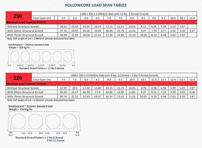 hollowcore-load-span-table-250-320hc - CBS Precast Limited