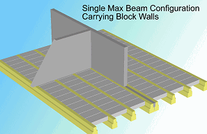 beam and block